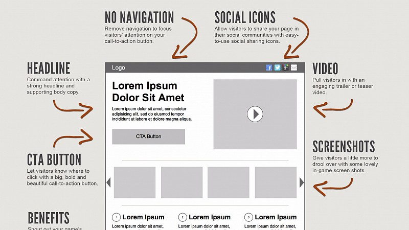 Designing and Optimizing Your Website For Conversion - Web ...